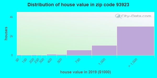 Zip code 93923 house/condo values in 2010