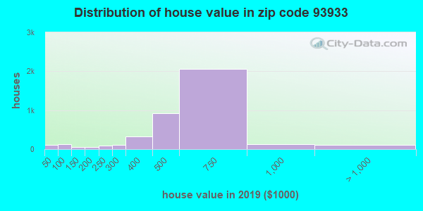 Zip code 93933 house/condo values in 2010