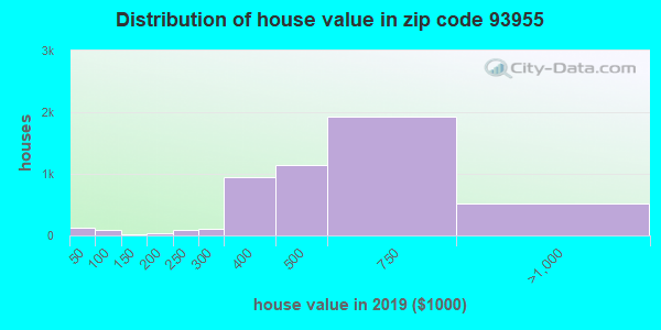 Zip code 93955 house/condo values in 2010