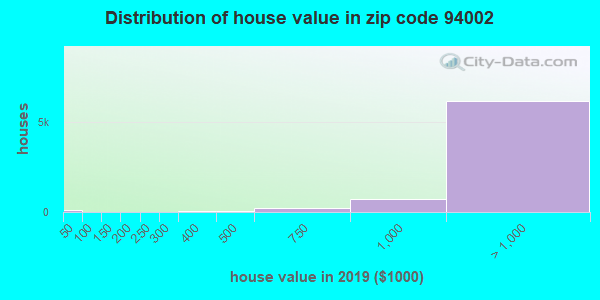 Zip code 94002 house/condo values in 2010