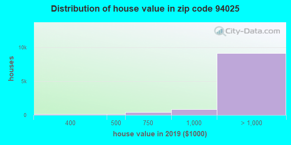 Zip code 94025 house/condo values in 2010