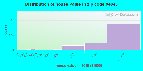 Zip code 94043 house/condo values in 2010