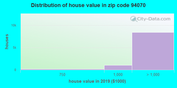Zip code 94070 house/condo values in 2010