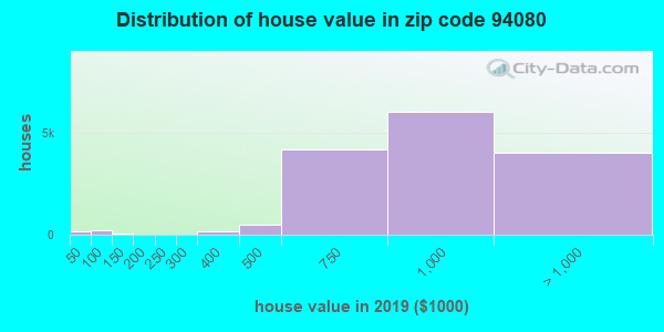 Zip code 94080 house/condo values in 2010