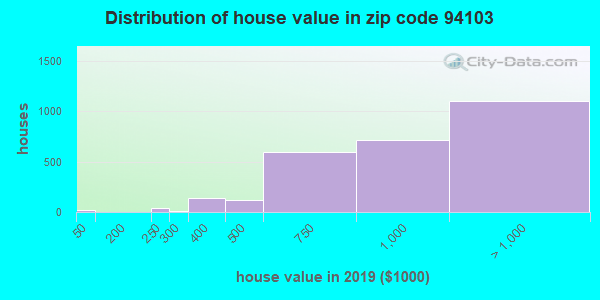 Estimate of home value of owner-occupied houses/condos in 2013 in zip code 94103