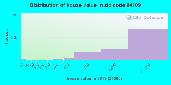 Zip code 94109 house/condo values in 2010