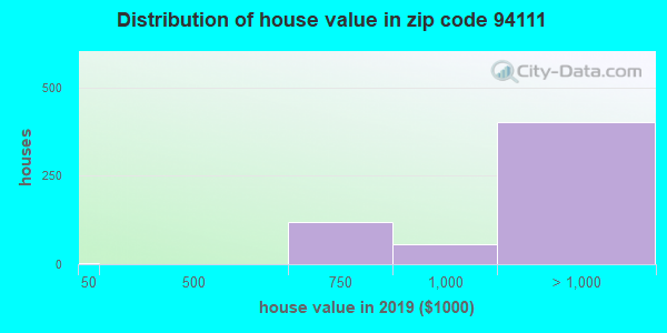 Zip code 94111 house/condo values in 2010