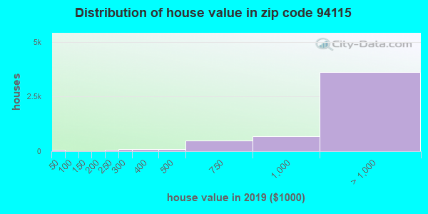 Estimate of home value of owner-occupied houses/condos in 2013 in zip code 94115