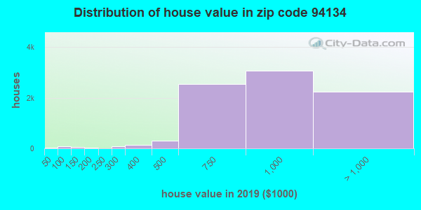 Zip code 94134 house/condo values in 2010