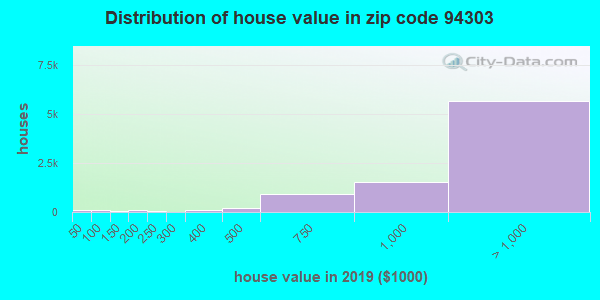 Zip code 94303 house/condo values in 2010