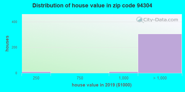 Zip code 94304 house/condo values in 2010
