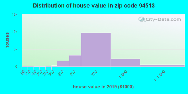Zip code 94513 house/condo values in 2010