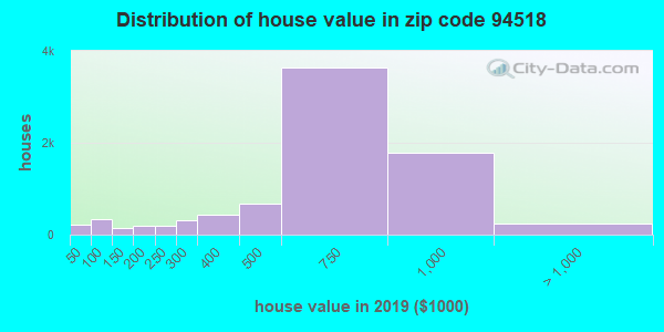 Zip code 94518 house/condo values in 2010