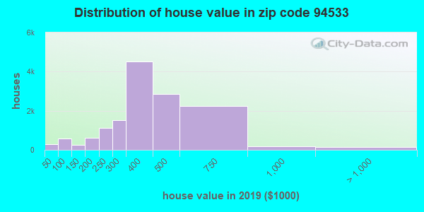 Zip code 94533 house/condo values in 2010