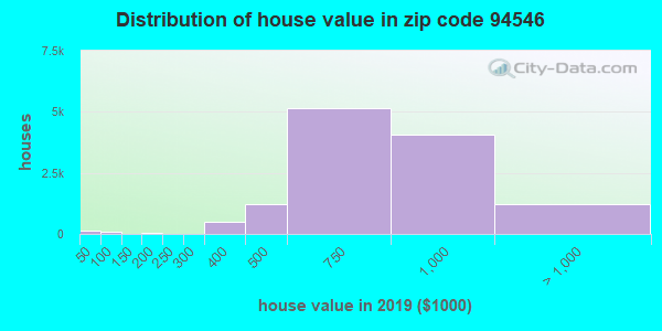 Zip code 94546 house/condo values in 2010