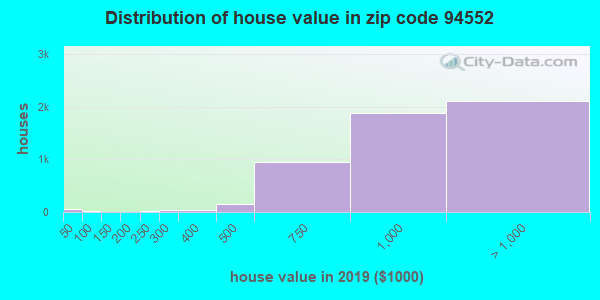 Zip code 94552 house/condo values in 2010