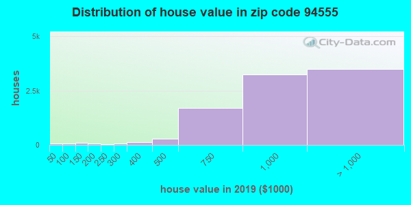 Zip code 94555 house/condo values in 2010