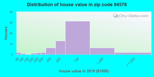 Zip code 94578 house/condo values in 2010