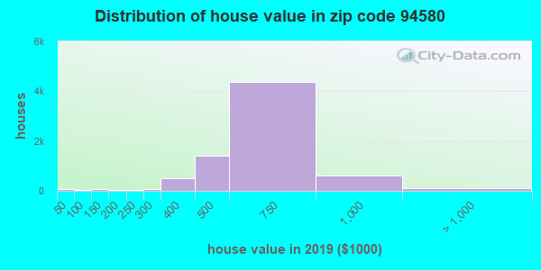 Zip code 94580 house/condo values in 2010