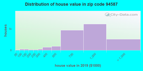 Zip code 94587 house/condo values in 2010