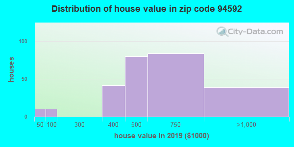 Zip code 94592 house/condo values in 2010