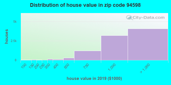 Zip code 94598 house/condo values in 2010