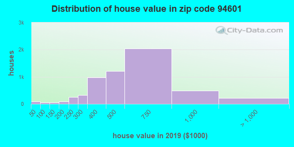 Zip code 94601 house/condo values in 2010