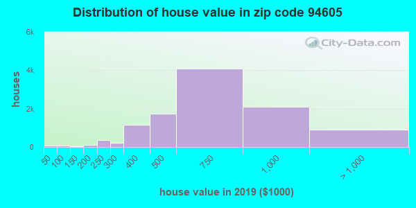 Zip code 94605 house/condo values in 2010