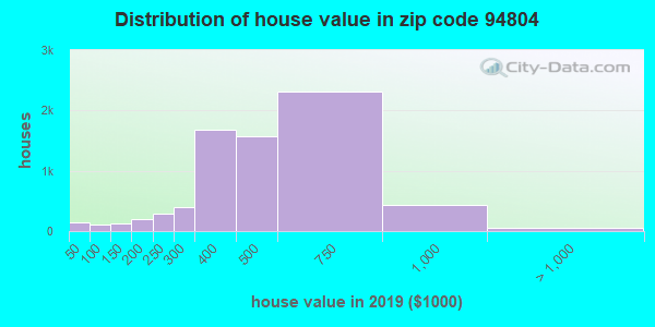 Zip code 94804 house/condo values in 2010