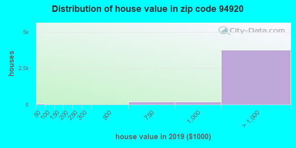 Zip code 94920 house/condo values in 2010