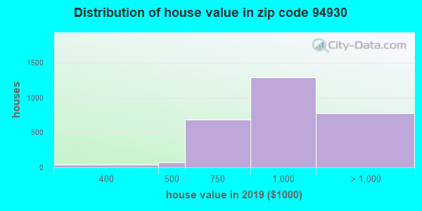 Zip code 94930 house/condo values in 2010