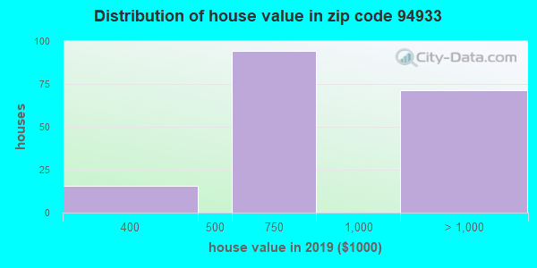 Zip code 94933 house/condo values in 2010