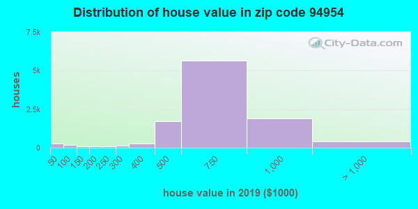 Zip code 94954 house/condo values in 2011