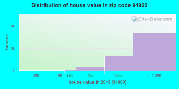 Zip code 94960 house/condo values in 2010