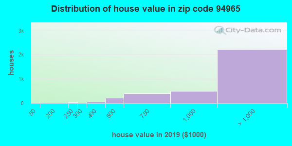 Zip code 94965 house/condo values in 2010