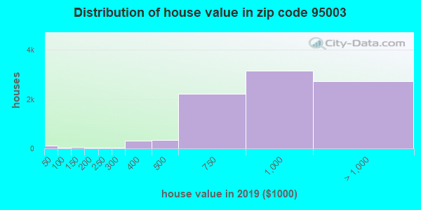 Zip code 95003 house/condo values in 2010