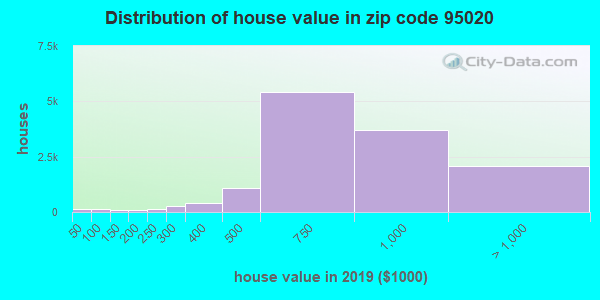 Zip code 95020 house/condo values in 2011