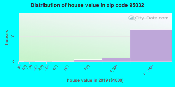 Zip code 95032 house/condo values in 2010