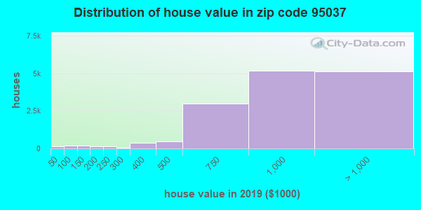 Zip code 95037 house/condo values in 2010