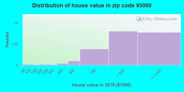 Zip code 95060 house/condo values in 2011