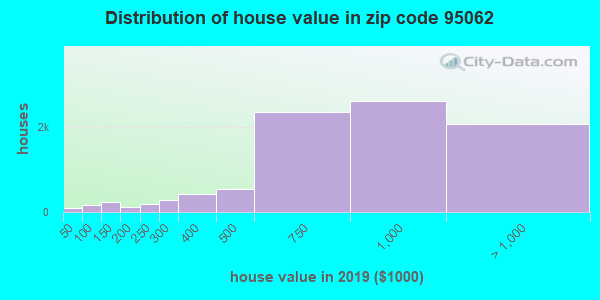 Zip code 95062 house/condo values in 2010