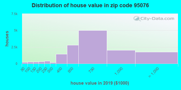 Zip code 95076 house/condo values in 2010