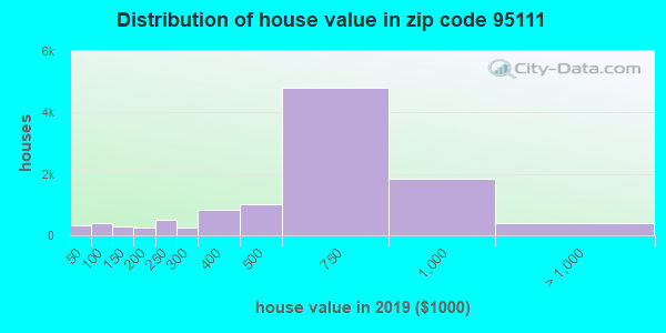 Zip code 95111 house/condo values in 2010