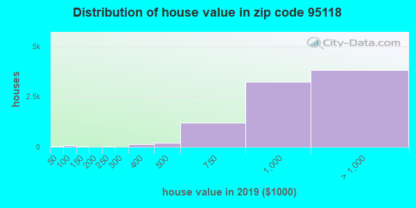 Zip code 95118 house/condo values in 2010