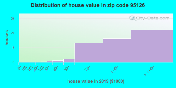 Zip code 95126 house/condo values in 2010