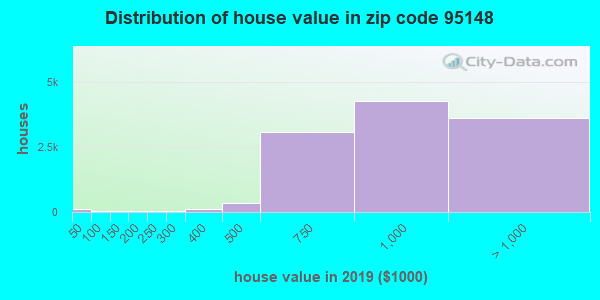 Zip code 95148 house/condo values in 2010