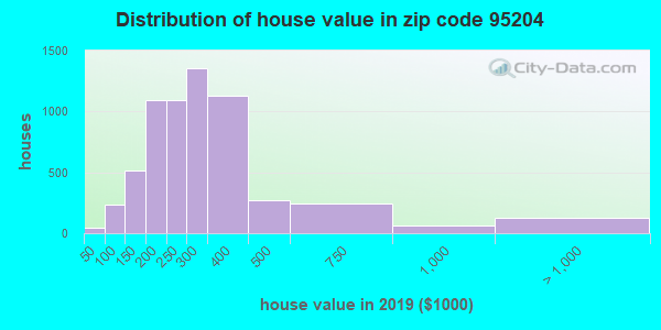 Zip code 95204 house/condo values in 2010