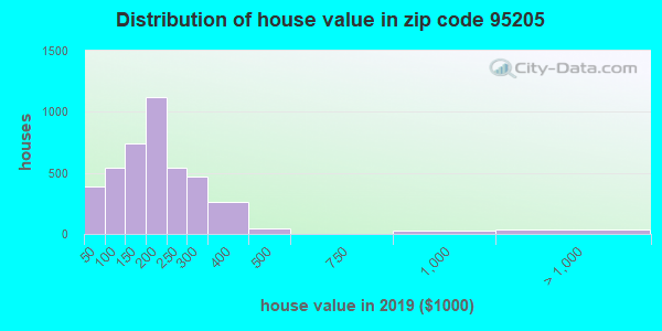 Zip code 95205 house/condo values in 2010