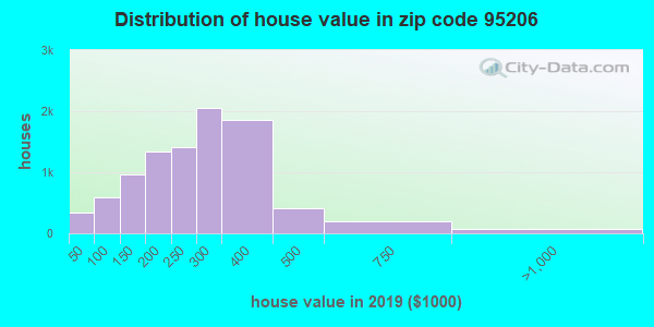 Zip code 95206 house/condo values in 2011