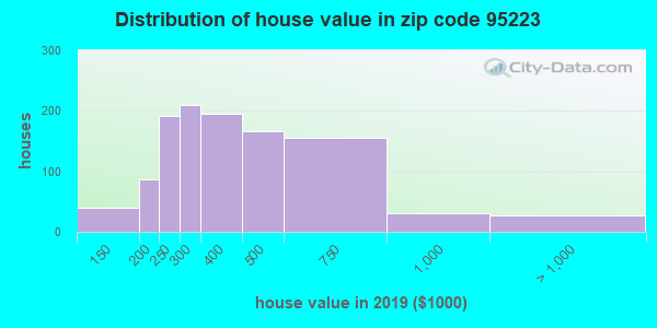 Zip code 95223 house/condo values in 2010